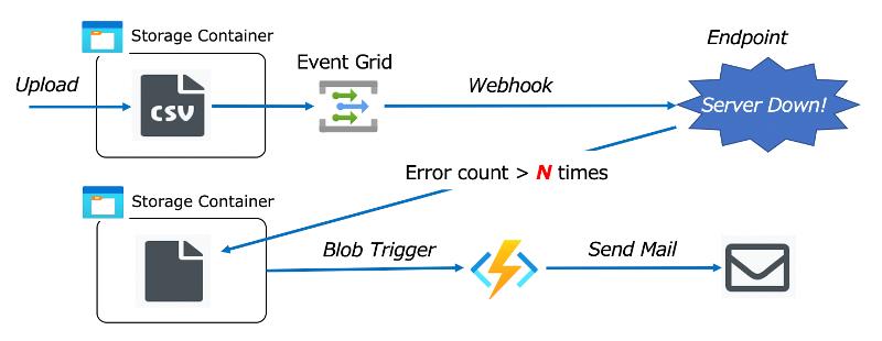 webhook_error_notice.png